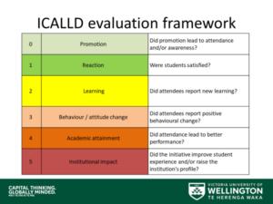 ICALLD evaluation framework